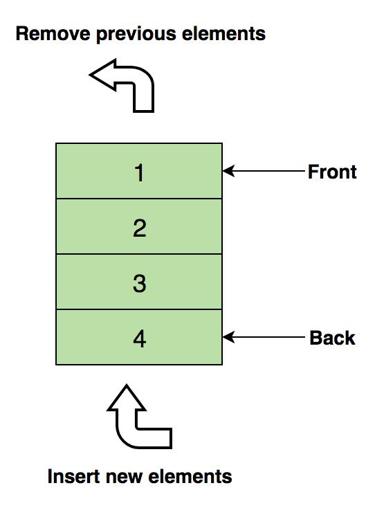 Самые популярные структуры данных - 3