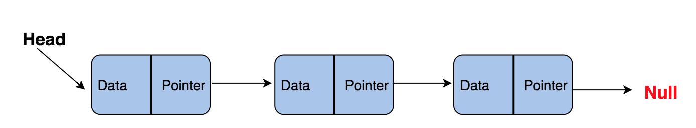 Самые популярные структуры данных - 4