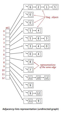 Самые популярные структуры данных - 6
