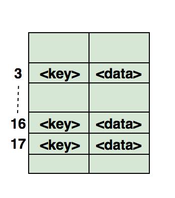 Самые популярные структуры данных - 9