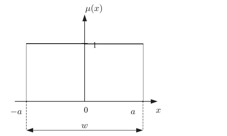 Нечёткая математика. Основы нечётких множеств - 14