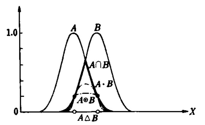 Нечёткая математика. Основы нечётких множеств - 58