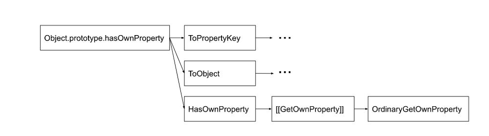 Понимание спецификации ECMAScript, часть 1 - 2