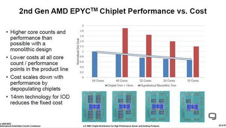 Применение чиплетов позволило AMD существенно уменьшить стоимость процессоров