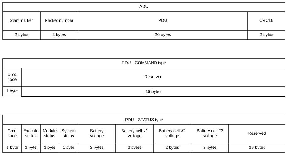 Разработка hexapod с нуля (часть 7) — новый корпус, прикладное ПО и протоколы общения - 18
