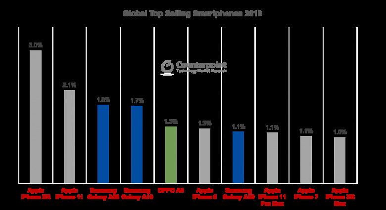 Шесть iPhone и три Samsung. Новая версия десятки самых продаваемых смартфонов в 2019 году