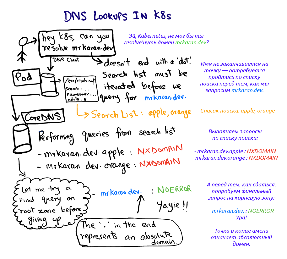 DNS-поиск в Kubernetes - 2