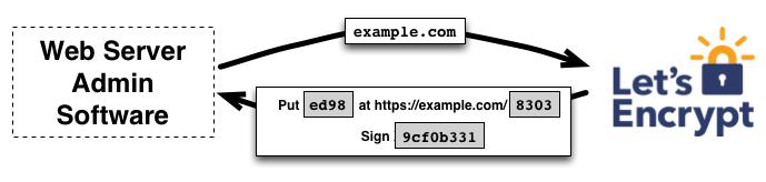 Let's Encrypt выдал миллиард сертификатов - 2