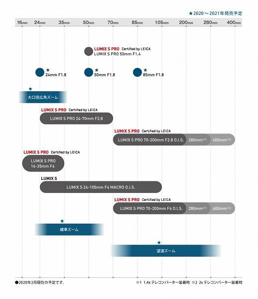 График выпуска объективов Panasonic с креплением L пополнили две модели с фиксированным фокусным расстоянием