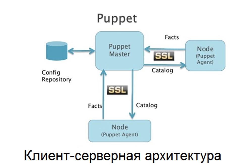 Ansible против Puppet - 2