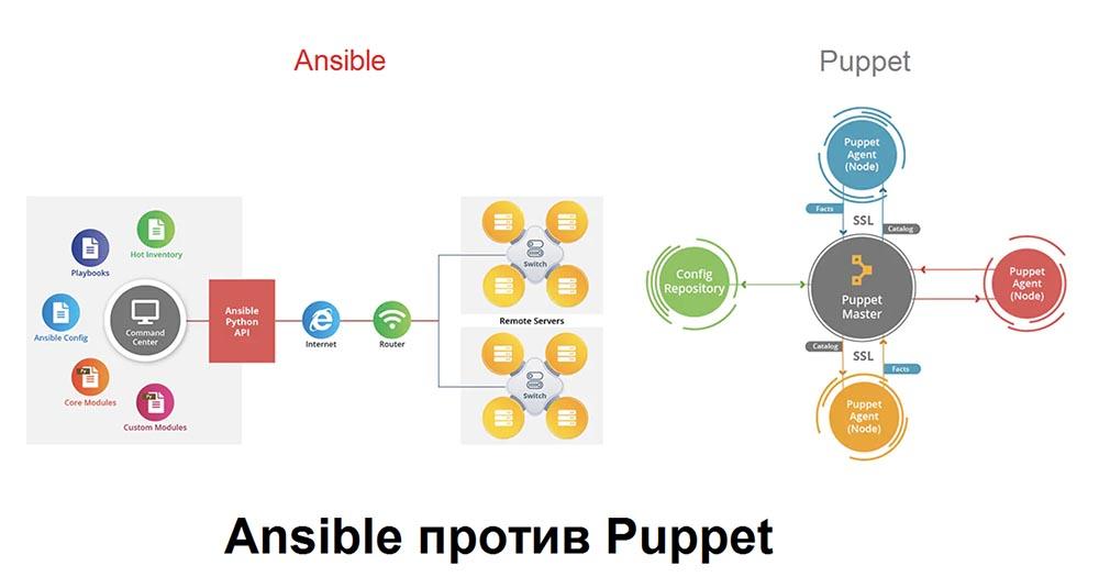 Ansible против Puppet - 8
