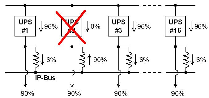 Как построить ЦОД Tier IV по схеме N + 1 - 3