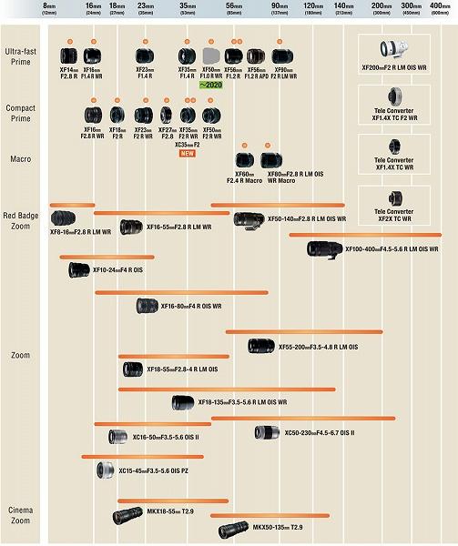 Обновлен график выпуска объективов Fujifilm с креплением X