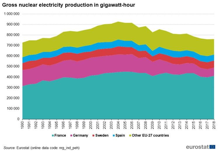За 12 лет в Европейском Союзе выработка электроэнергии на атомных станциях снизилась на 17%