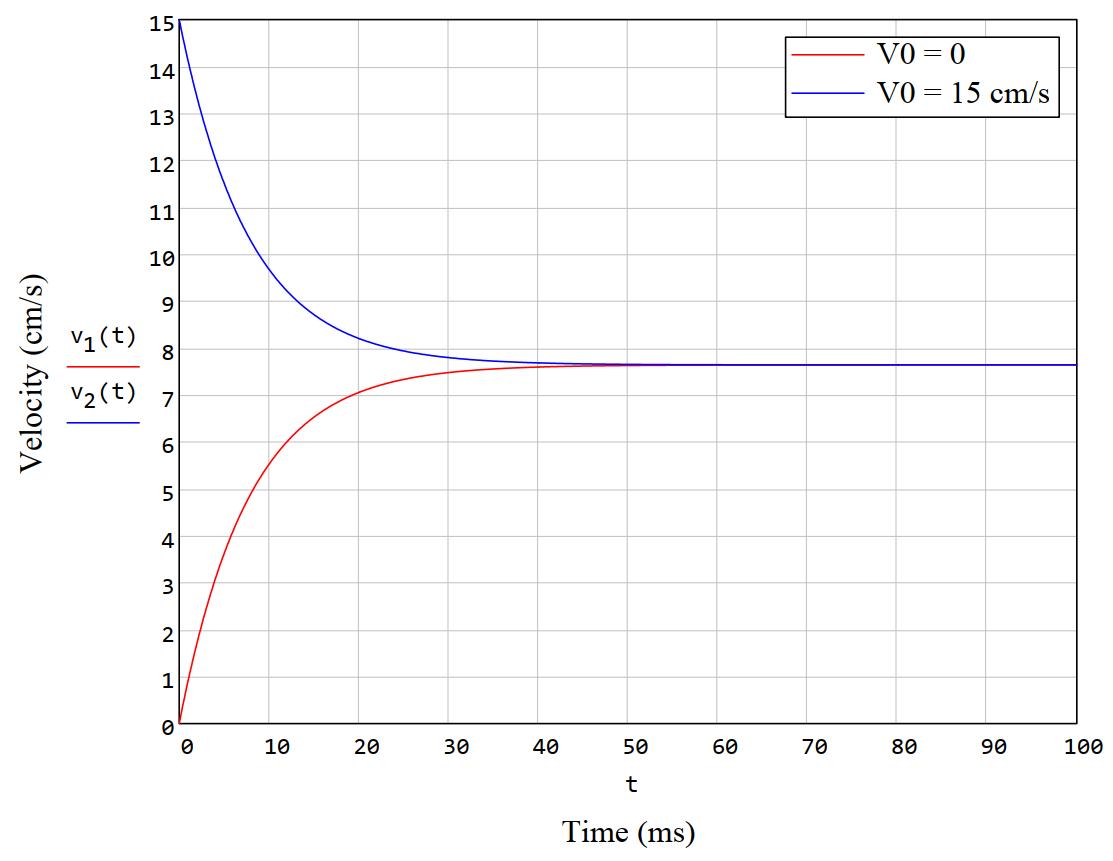 График решения уравнения движения магнитика в медной трубе