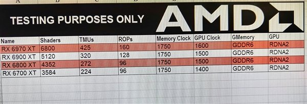 Опубликованы характеристики видеокарт AMD Radeon RX 6970 XT, RX 6900 XT, RX 6800 XT и RX 6700 XT