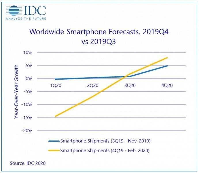 По мнению IDC, вспышка COVID-19 помешает восстановлению рынка смартфонов в этом году