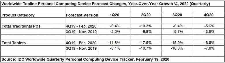 В этом году рынок «персональных вычислительных устройств» сократится на 9%