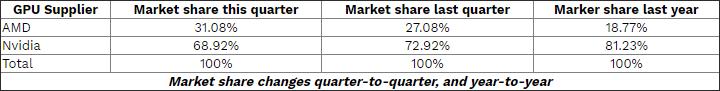 В сегменте дискретных видеокарт AMD заняла почти треть рынка