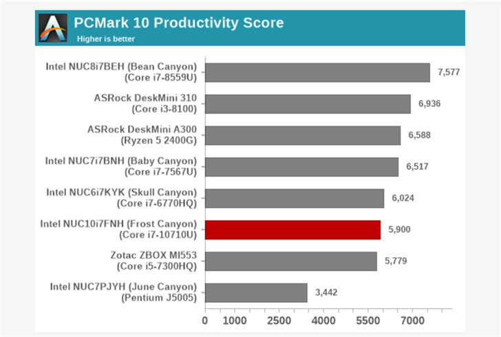 6 бестолковых ядер. Intel Core i7-10710U уступил по производительности Core i7-8559U в тесте мини-ПК NUC
