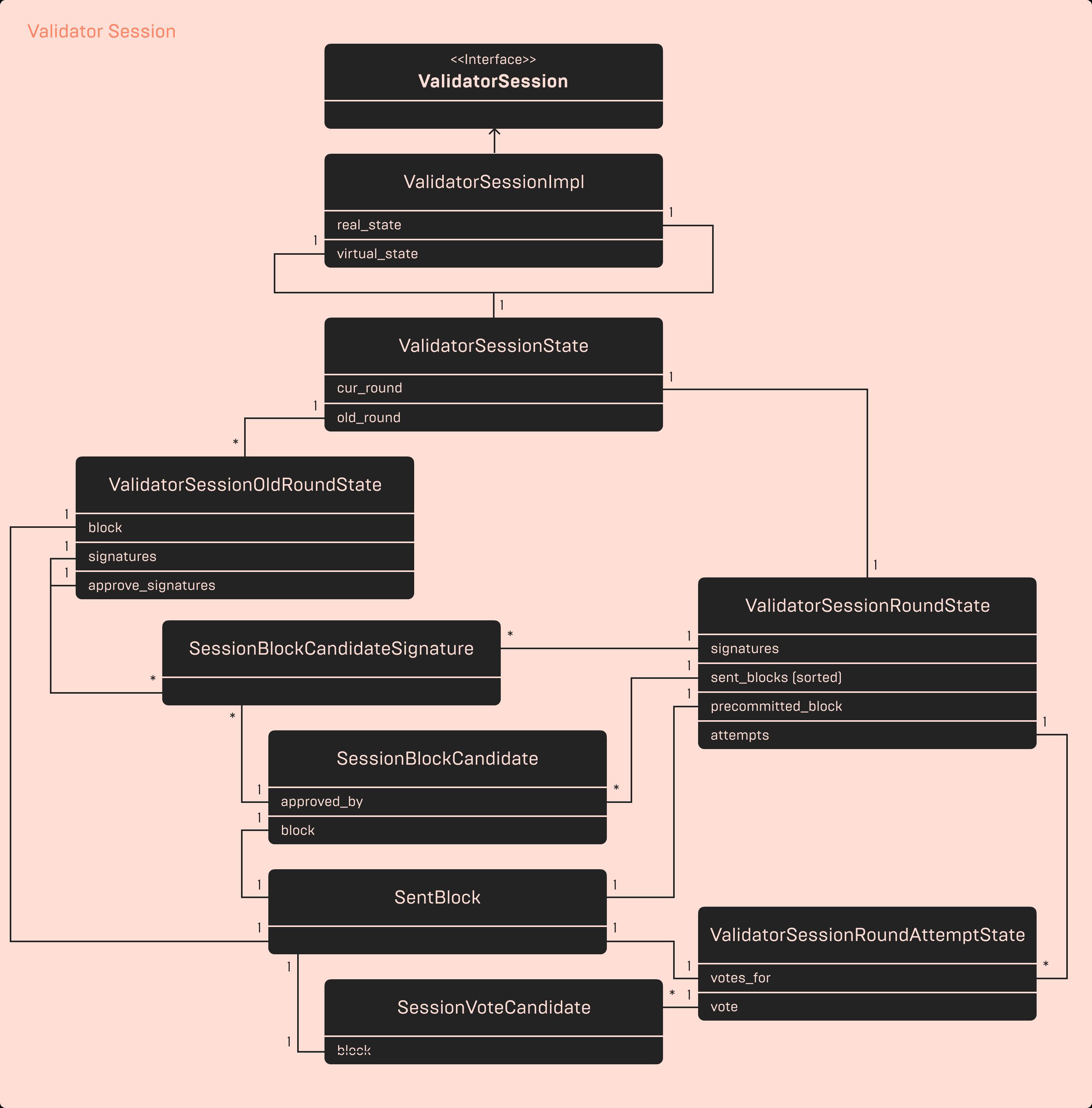 Catchain: алгоритм консенсуса блокчейна TON - 3