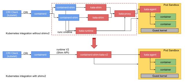 Используем Kata Containers в Kubernetes - 2