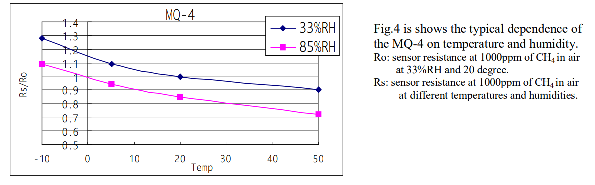 Расстановка точек над датчиками газа серии MQ – глубокое понимание даташита и настройка - 10