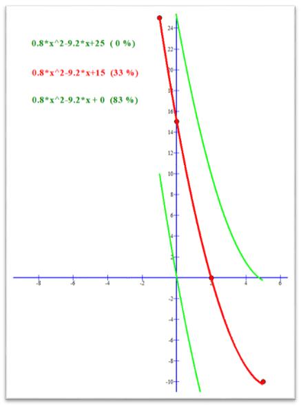 Расстановка точек над датчиками газа серии MQ – глубокое понимание даташита и настройка - 11