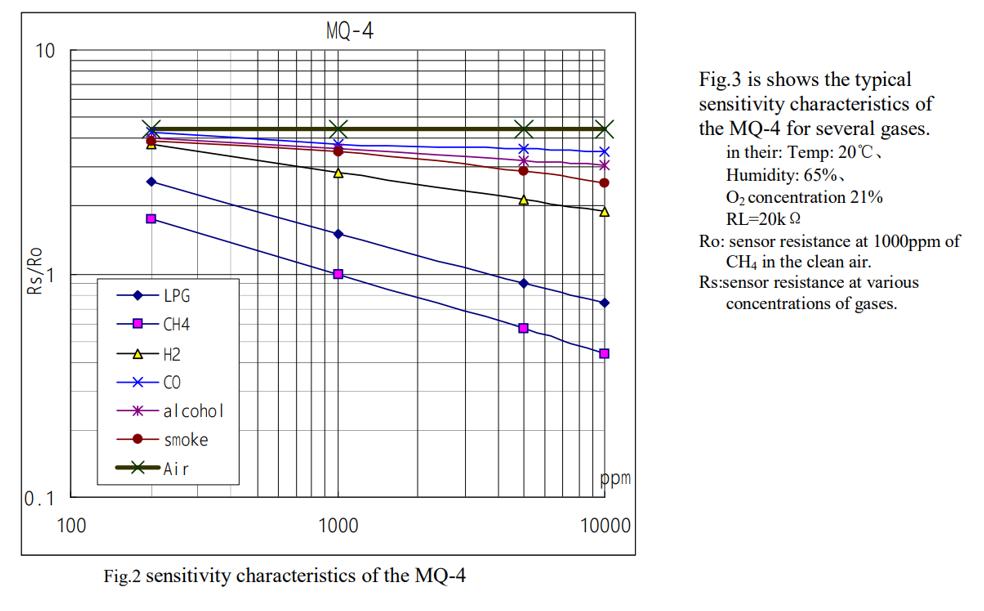 Расстановка точек над датчиками газа серии MQ – глубокое понимание даташита и настройка - 4