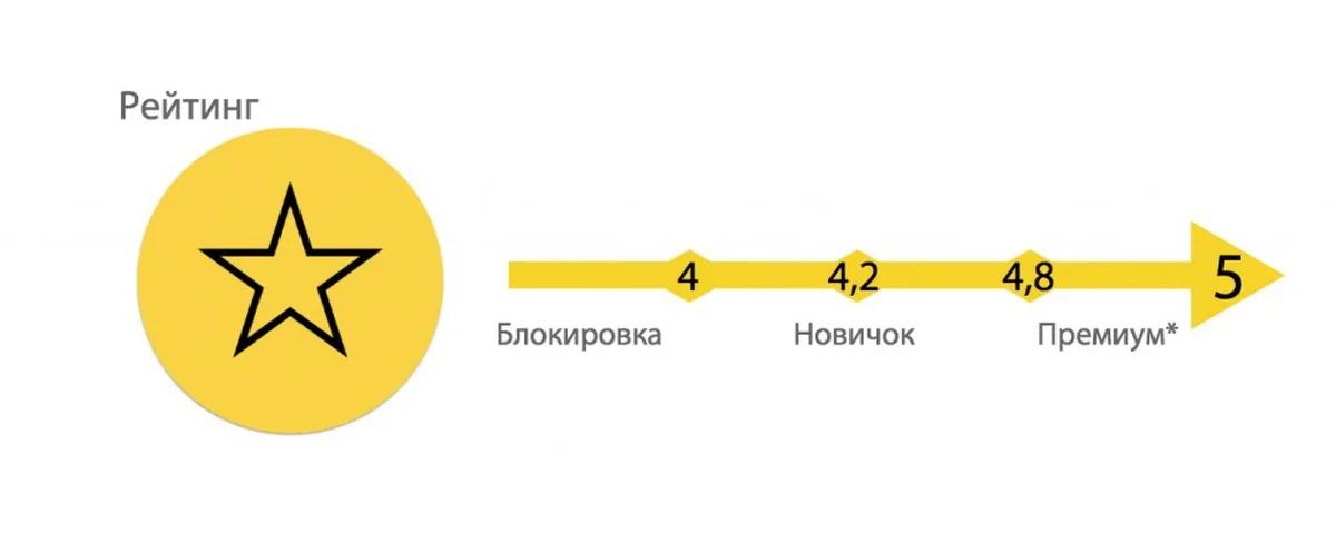 Рейтинг в Яндекс.Такси: короткий пост на серьёзную тему - 3