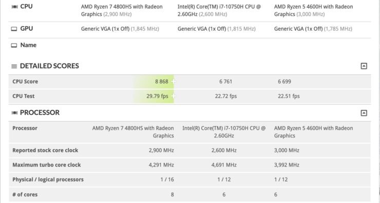 6-ядерный Ryzen 5 4600H по производительности не уступает 5-гигагерцовому Core i7-10750H