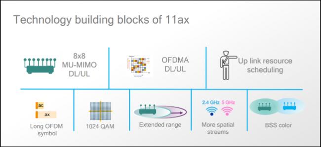 WiFi 6 уже здесь: что предлагает рынок и зачем нам эта технология - 3