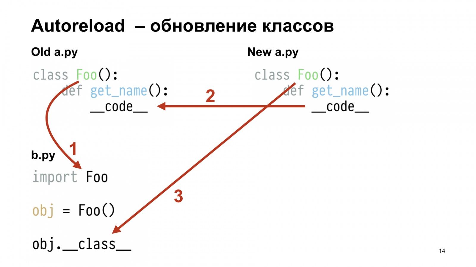 Бесполезный REPL. Доклад Яндекса - 14
