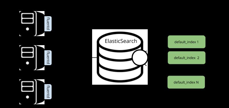 Как мы Elasticsearch в порядок приводили: разделение данных, очистка, бэкапы - 2