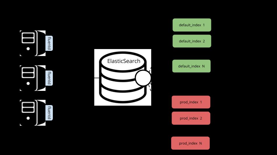 Как мы Elasticsearch в порядок приводили: разделение данных, очистка, бэкапы - 3