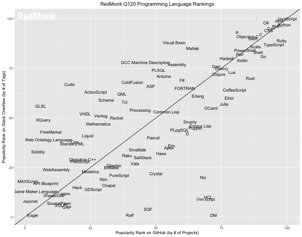 В начале этого года Python сместил Java и стал вторым по популярности языком программирования среди разработчиков - 1