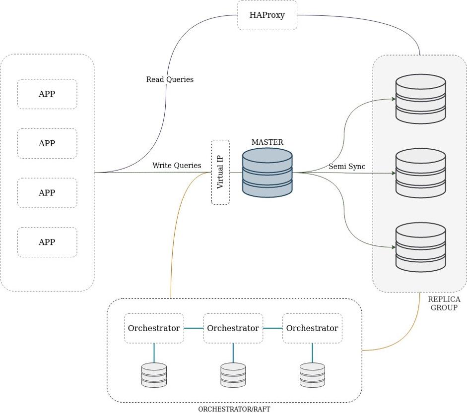 Orchestrator и VIP как HA-решение для кластера MySQL - 2