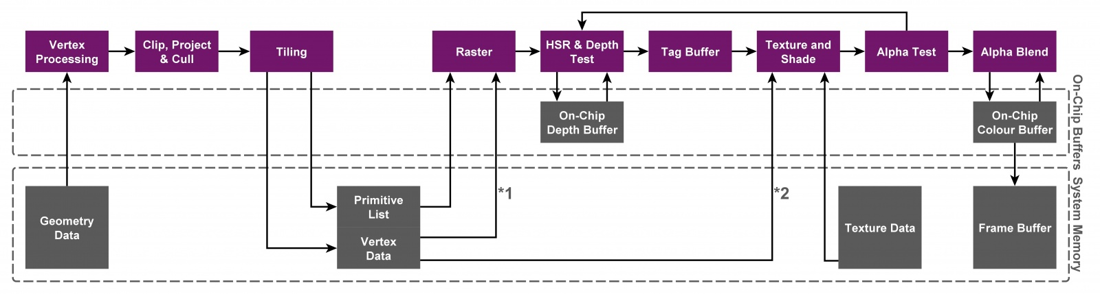 Как работает тайловый растеризатор - 3