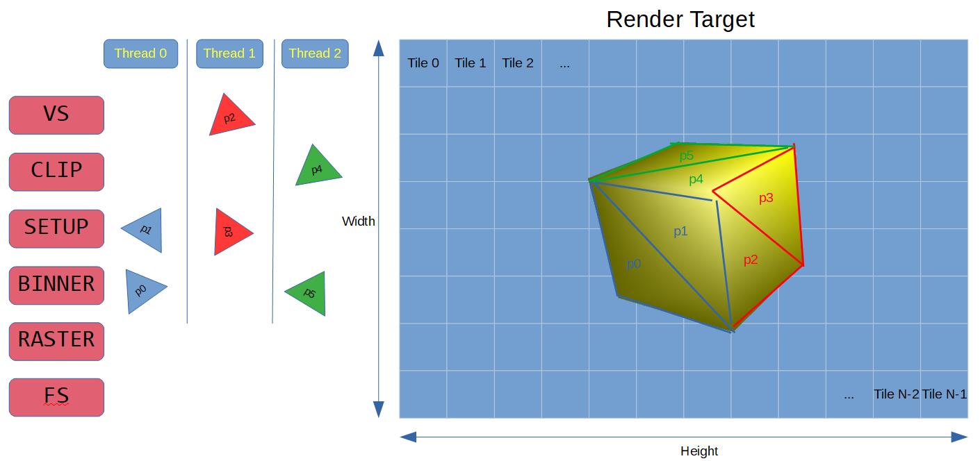 Как работает тайловый растеризатор - 4