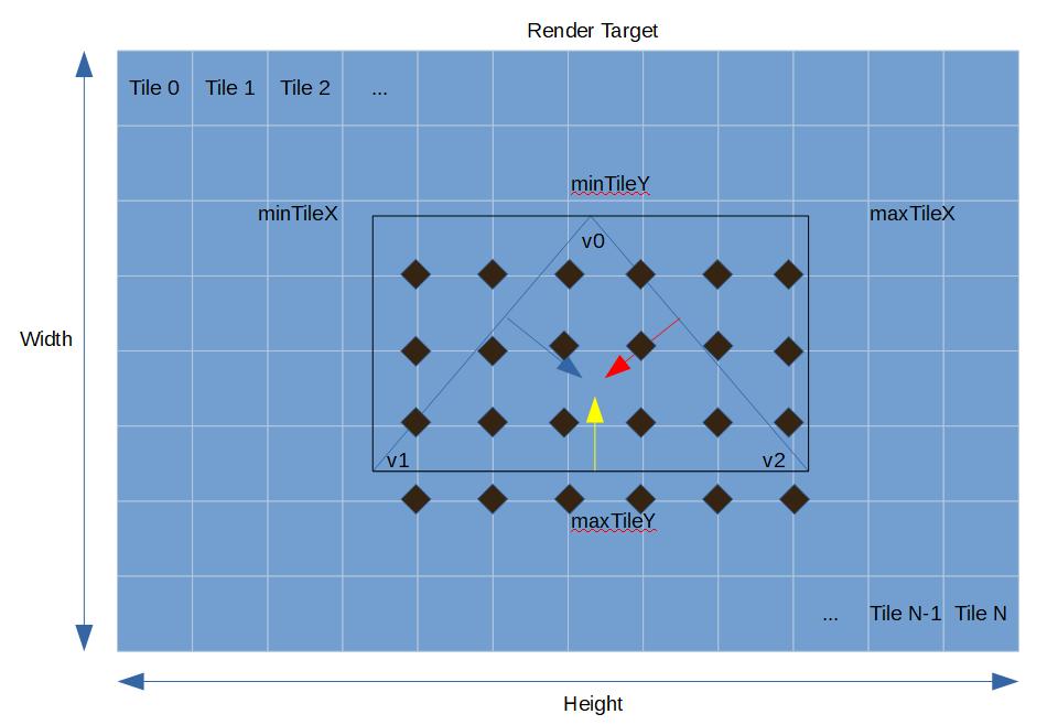 Как работает тайловый растеризатор - 7