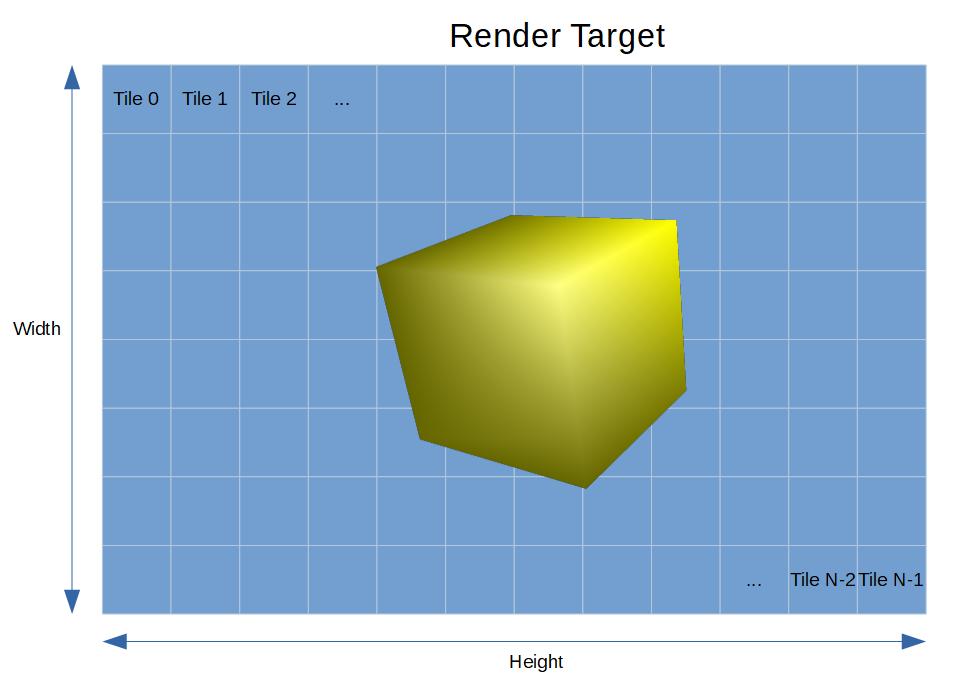 Как работает тайловый растеризатор - 1