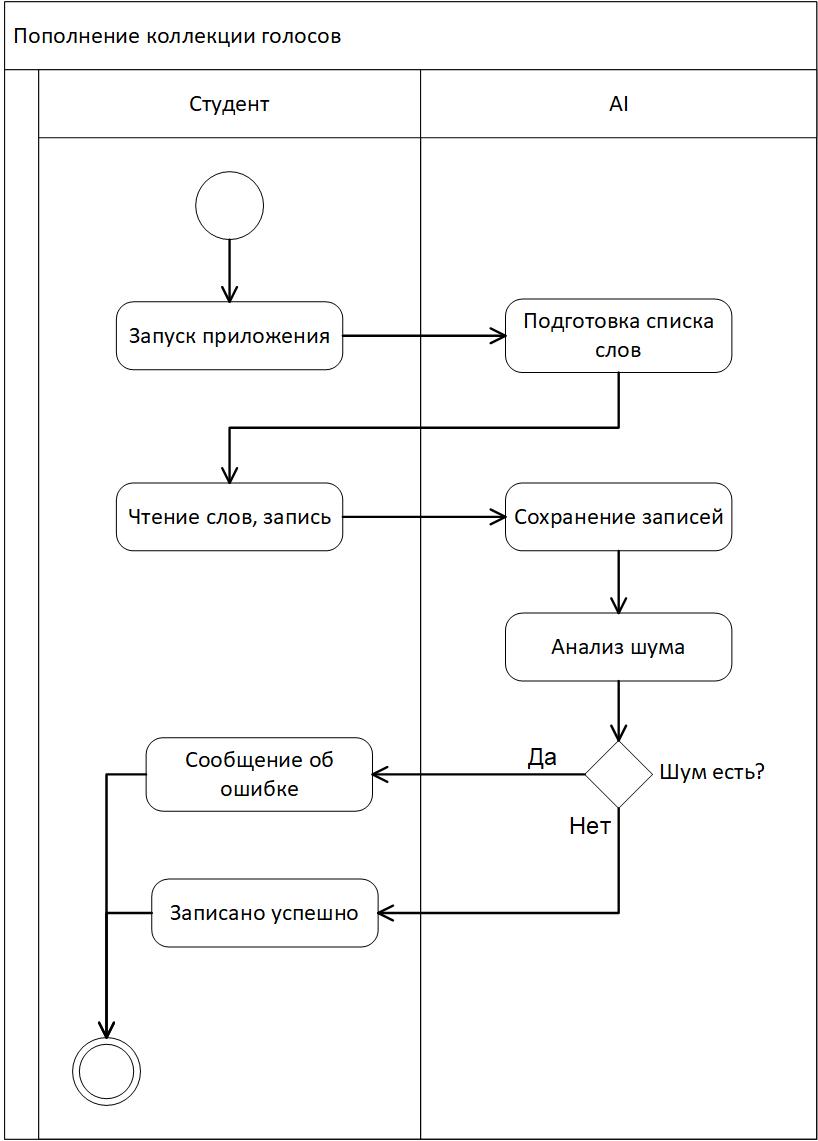 UML для разработчиков - 2