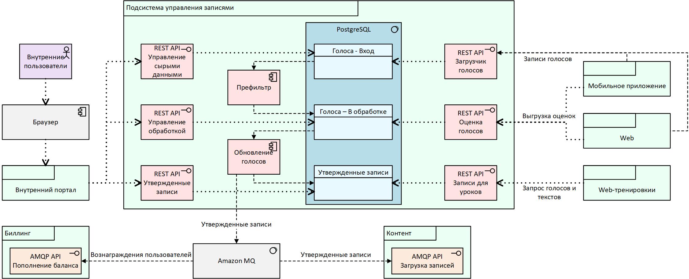 UML для разработчиков - 3