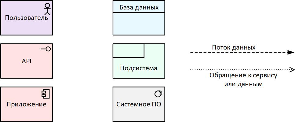 UML для разработчиков - 4