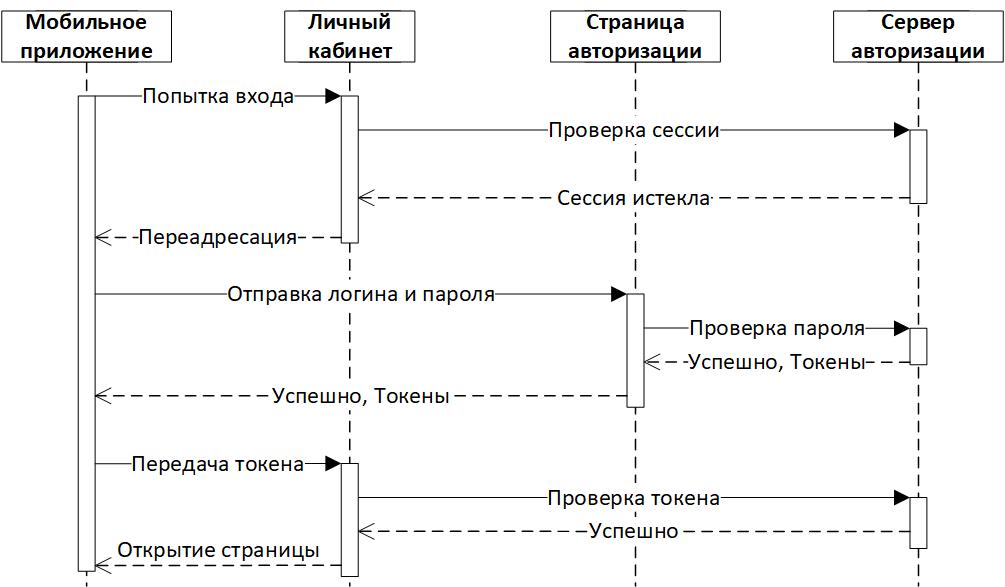 UML для разработчиков - 6