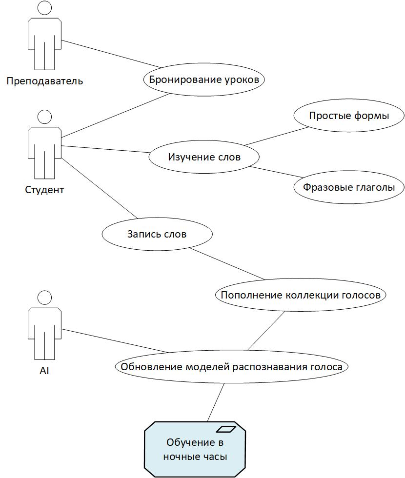 UML для разработчиков - 1