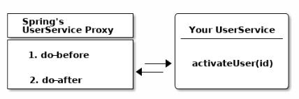 Что такое Spring Framework? От внедрения зависимостей до Web MVC - 2