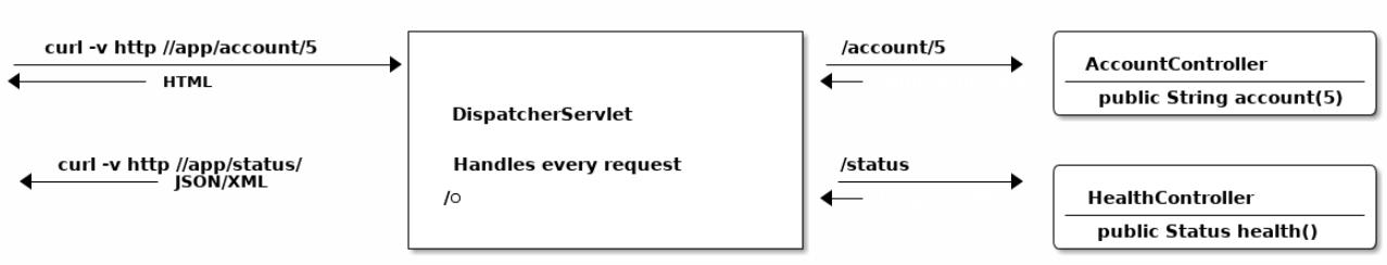 Что такое Spring Framework? От внедрения зависимостей до Web MVC - 3
