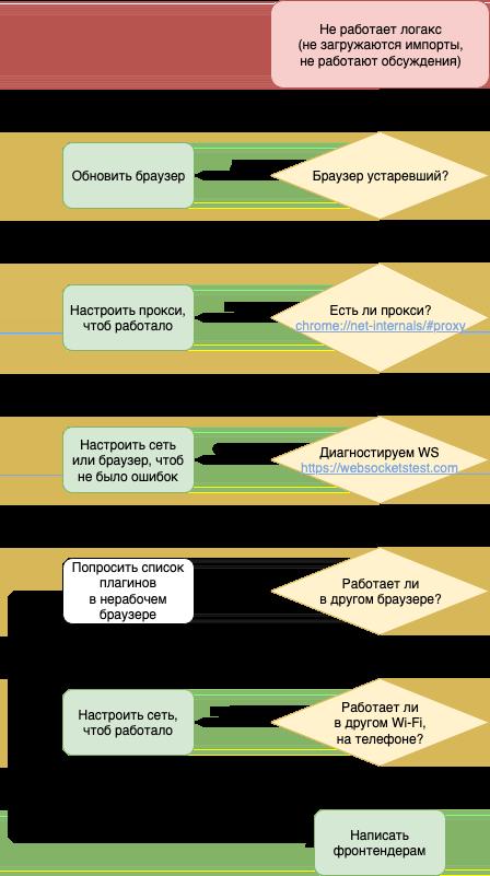 Алгоритм поиска проблемы в Logux