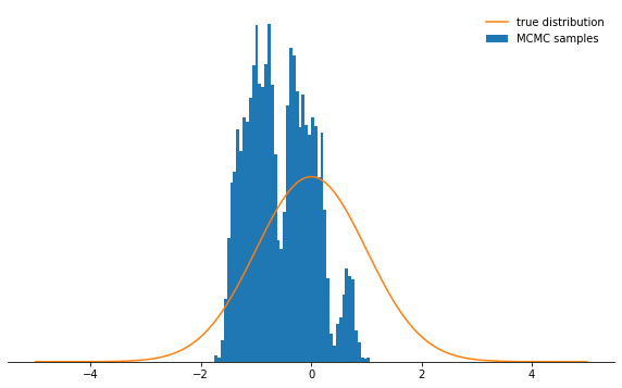 Методы Монте-Карло для марковских цепей (MCMC). Введение - 47